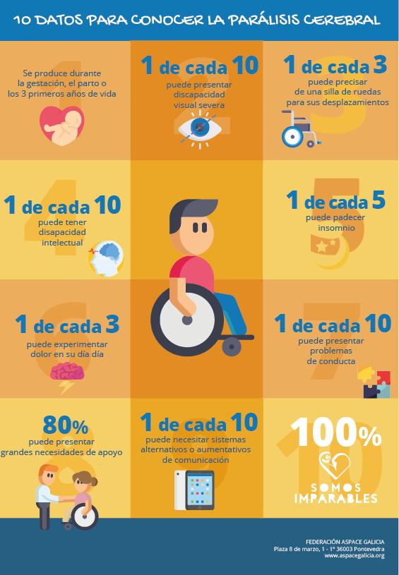 10 datos para coñecer mellor a Parálise Cerebral